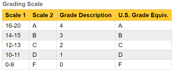 تبدیل نمره GPA